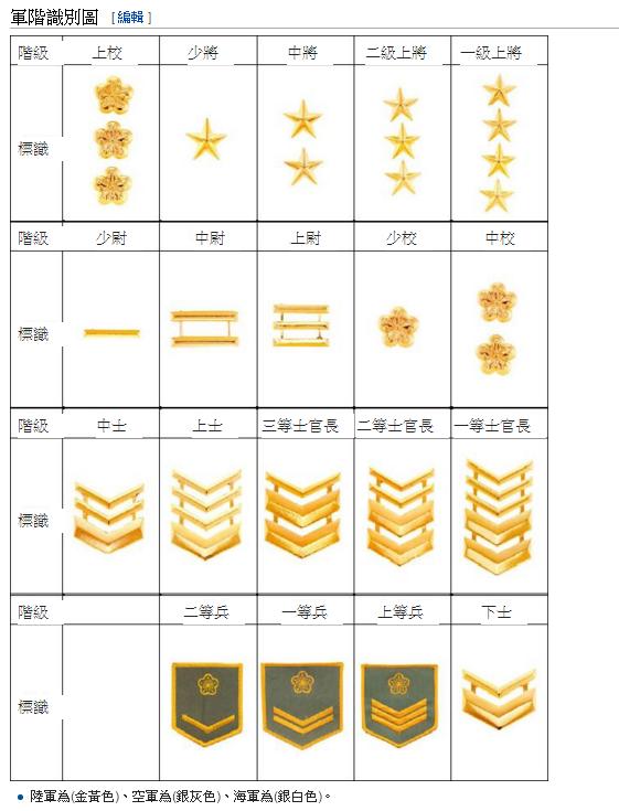 海軍 階級