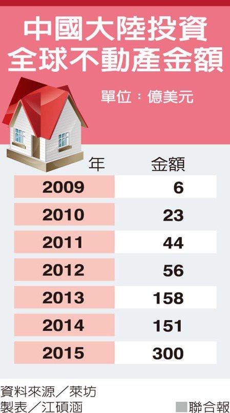 中國大陸投資全球不動產金額資料來源/萊坊 製表/江碩涵