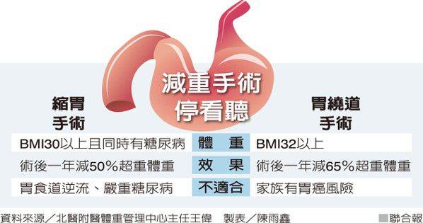 減重手術停看聽 資料來源/北醫附醫體重管理中心主任王偉 製表/陳雨鑫