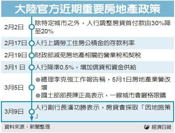 大陸官方近期重要房地產 經濟日報
