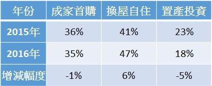 2015年及2016年民眾購屋目的佔比
