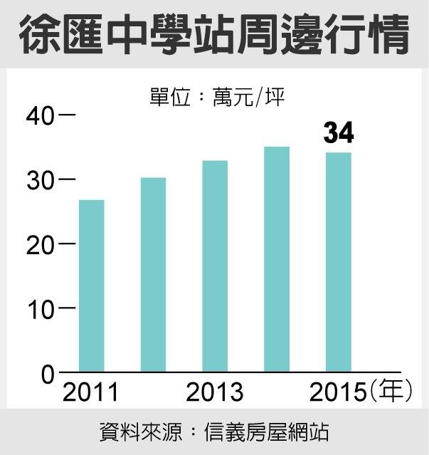 徐匯中學站周邊行情資料來源:信義房屋網站