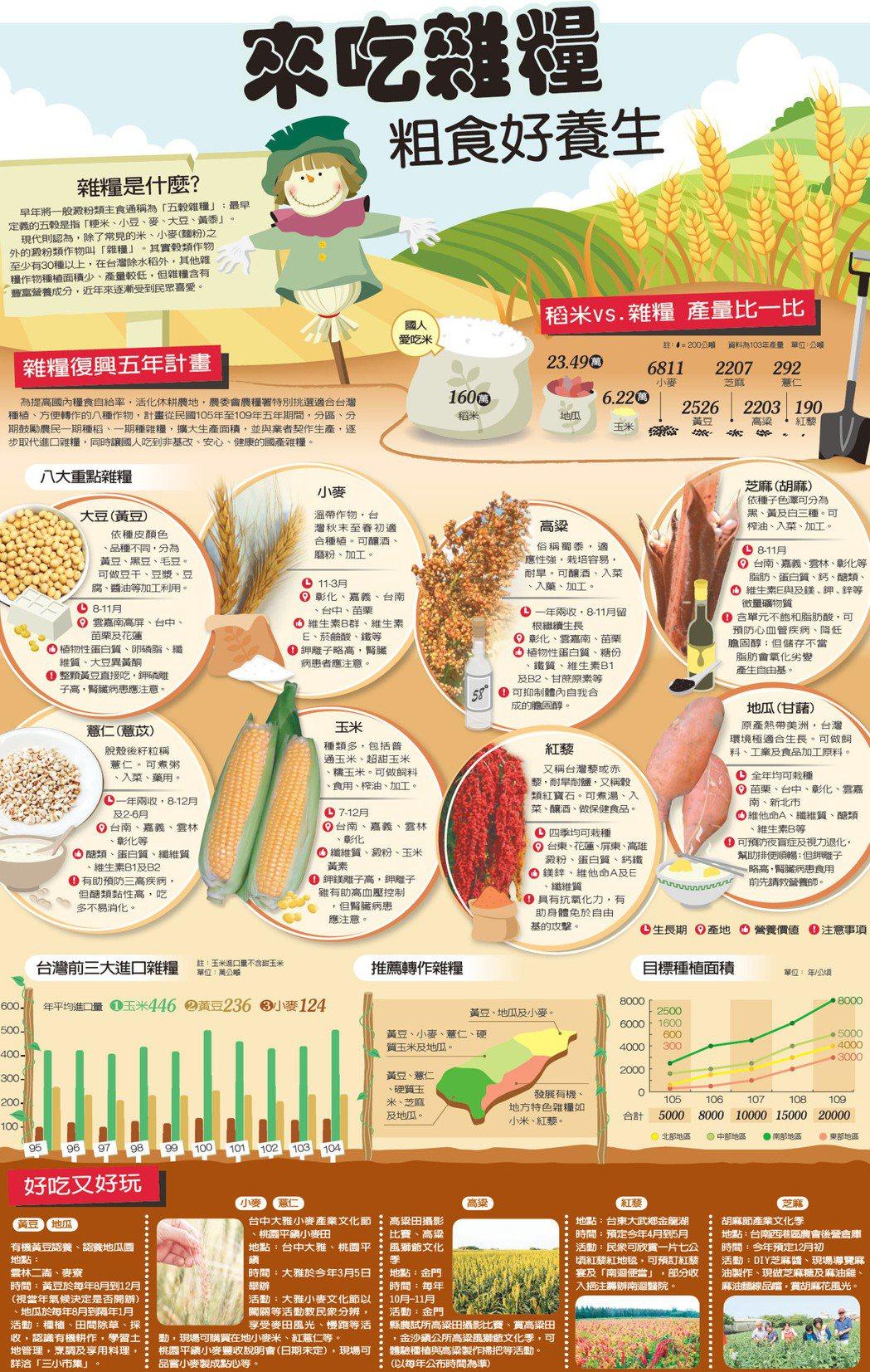 來吃雜糧 粗食好養生 圖片來源:農糧署提供、報系資料照