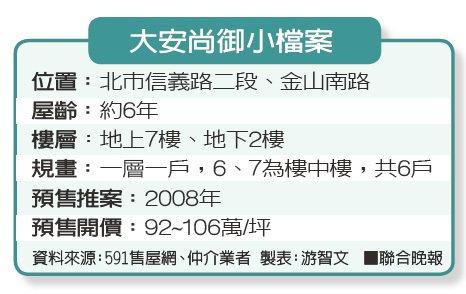 大安尚御小檔案資料來源:591售屋網、仲介業者 製表:游智文
