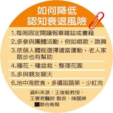 如何降低認知衰退風險資料來源:王俊毅教授、王署君醫師 製表:陳麗婷