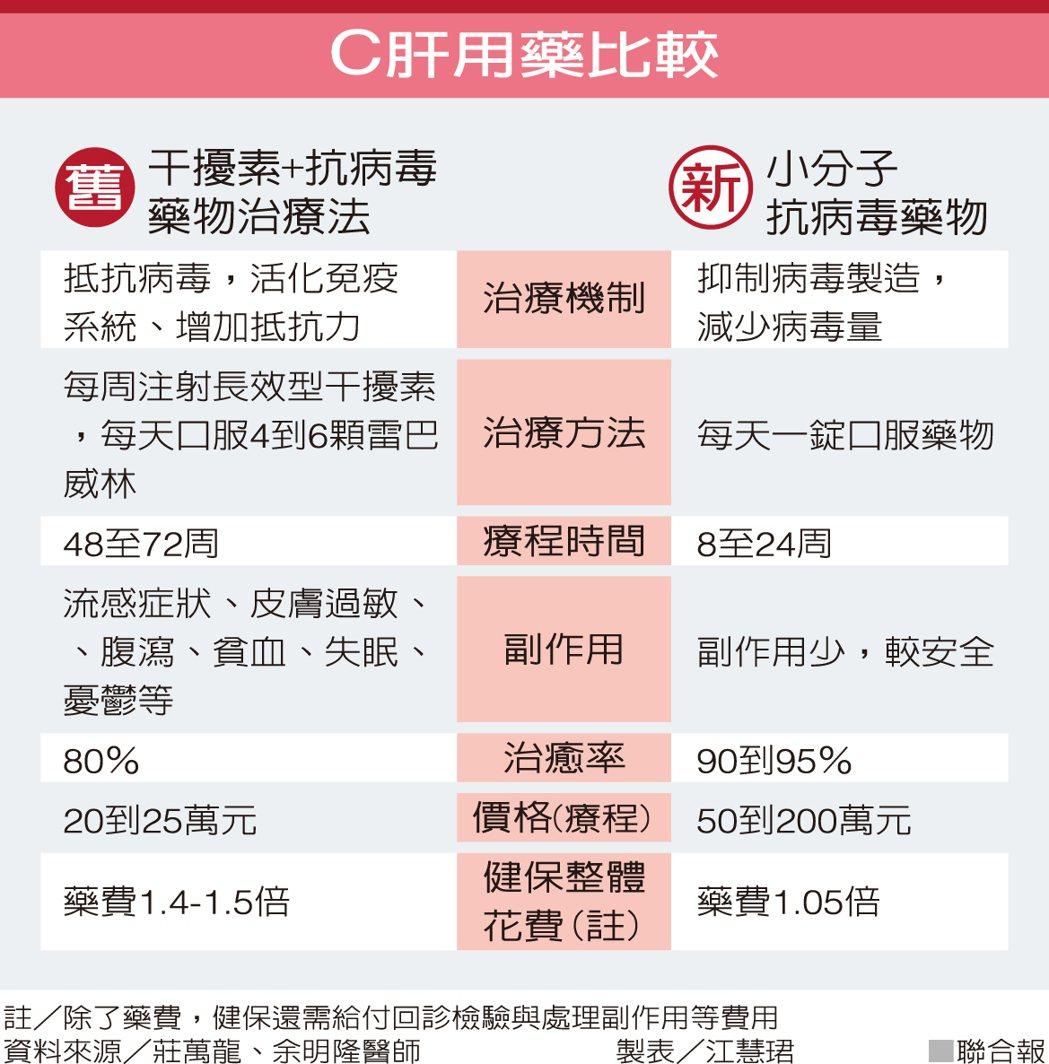 C肝用藥比較 資料來源/莊萬龍、余明隆醫師