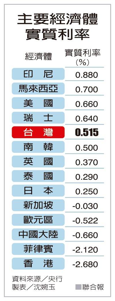 主要經濟體實質利率 圖/聯合報提供
