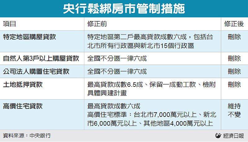 央行鬆綁房市管制措施 圖/經濟日報提供