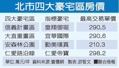 北市四大豪宅區房價資料來源:實價網 製表:游智文