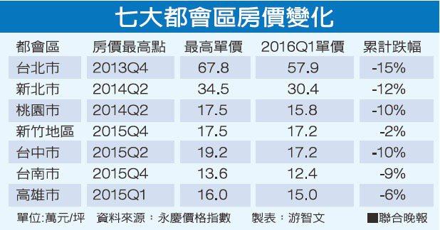 七大都會區房價變化資料來源:永康價格指數 製表:游智文
