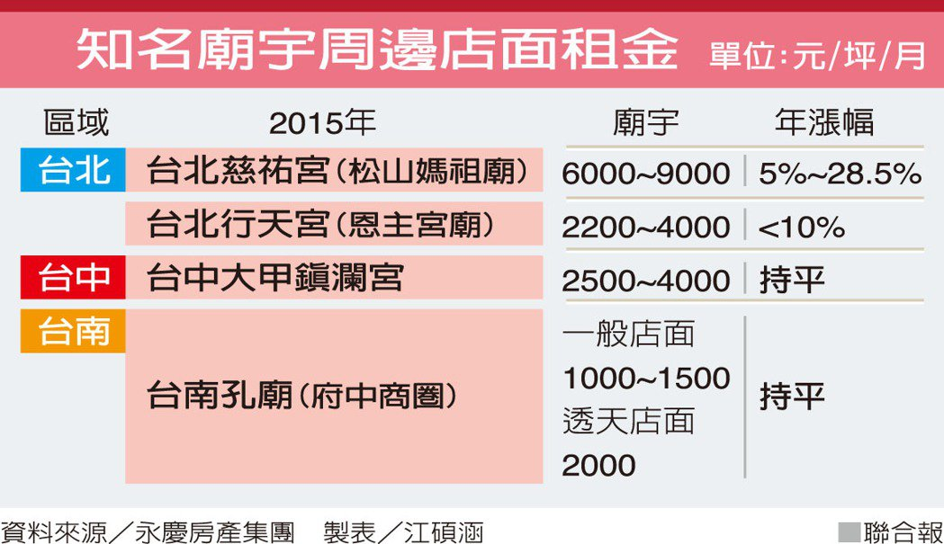 知名廟宇周邊店面租金資料來源/永慶房產集團 製表/江碩涵