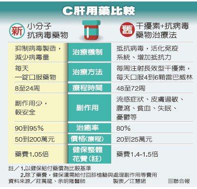 C肝用藥比較 資料來源/莊萬龍、余明隆醫師 製表/江慧珺