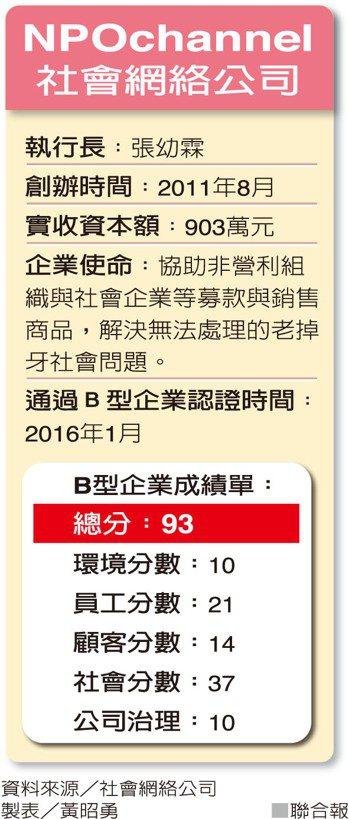 NPOchannel社會網絡公司 資料來源/社會網絡公司 製表/黃昭勇