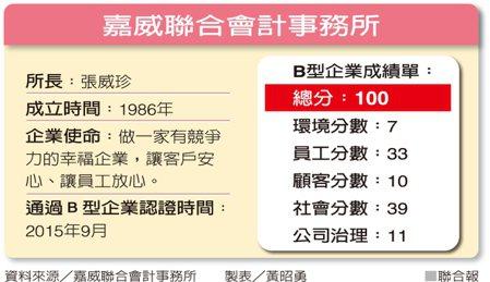嘉威聯合會計事務所資料來源/嘉威聯合會計事務所 製表/黃昭勇