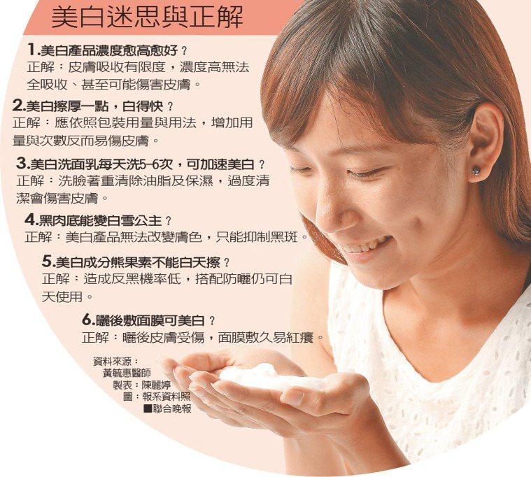美白迷思與正解。(資料來源/黃毓惠醫師) 圖/報系資料照(製表/陳麗婷)