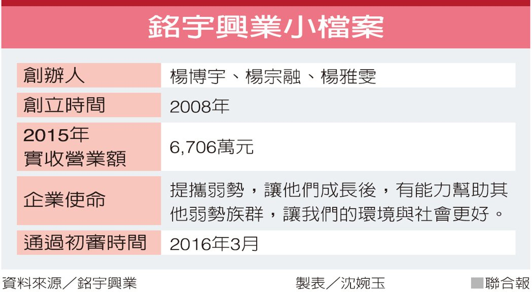 銘宇興業小檔案 資料來源/銘宇興業 製表/沈婉玉