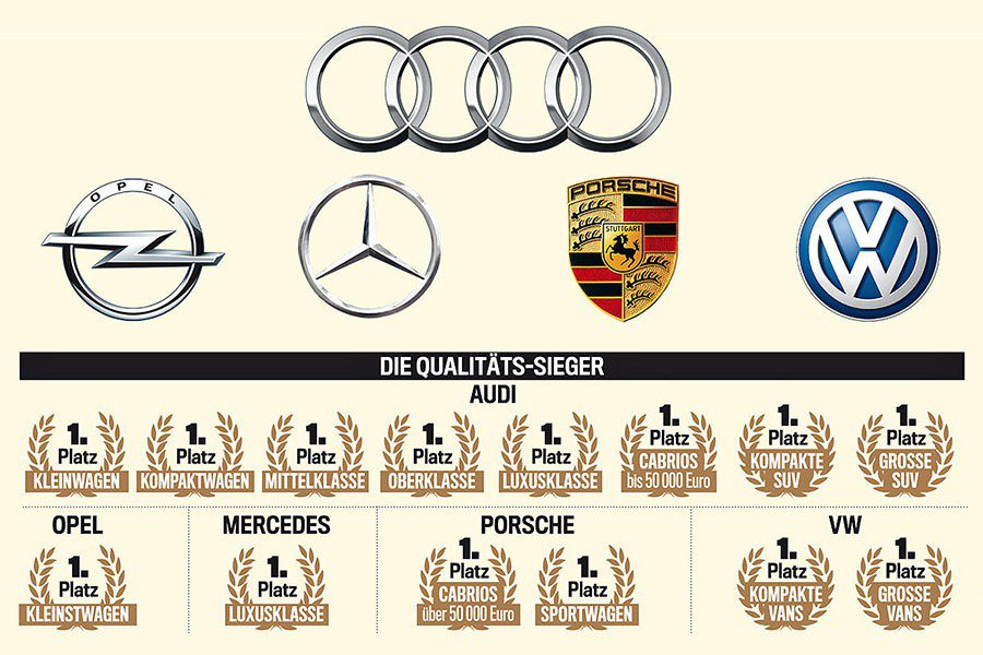 今年度《Audi Bild汽車畫報》區分13個汽車級距來進行最佳評測,Audi一...