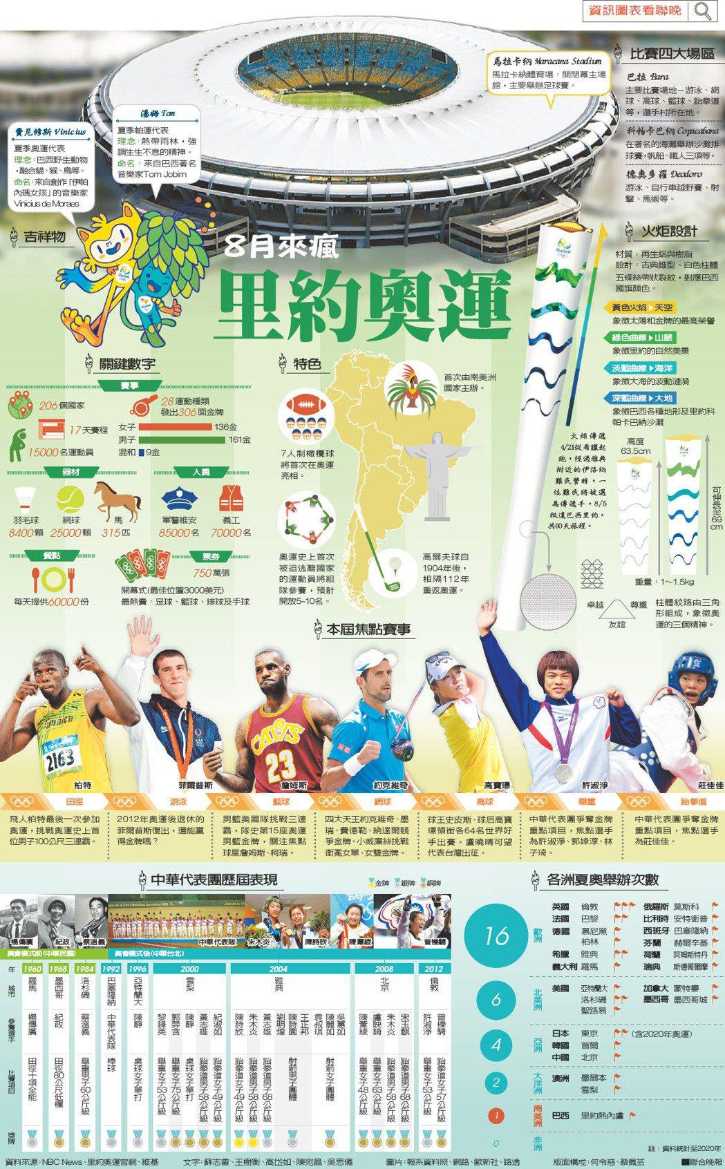 8月來瘋 里約奧運資料來源:NBC News、里約奧運官網、維基 圖片:報系...
