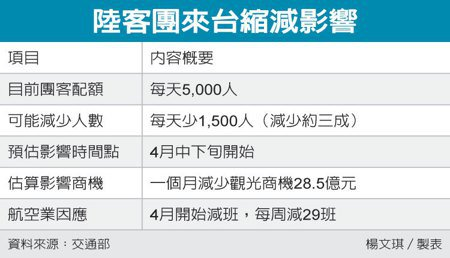 陸客團來台縮減影響 圖/經濟日報提供
