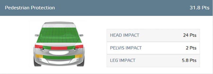 Volvo V40以全球唯一的行人安全氣囊取得頭部碰撞的最高分,並取得第四名。 ...