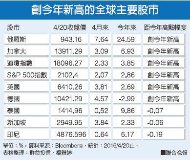 創今年新高的全球主要股市資料來源:Bloomberg 表格整理:群益投顧、楊...