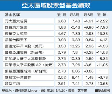 亞太區域股票型基金績效資料來源:Lipper 製表:葉子菁