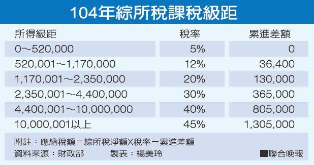104年綜所稅課稅級距資料來源:財政部 製表:楊美玲