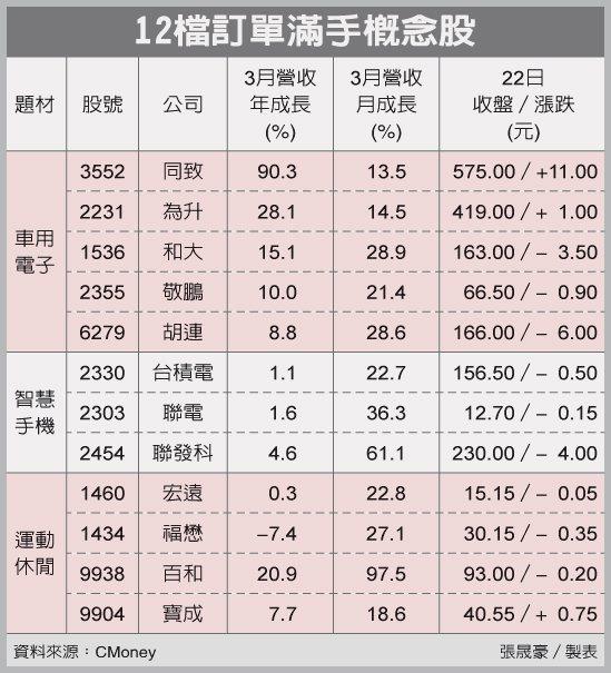 12檔訂單滿手概念股 圖/經濟日報提供