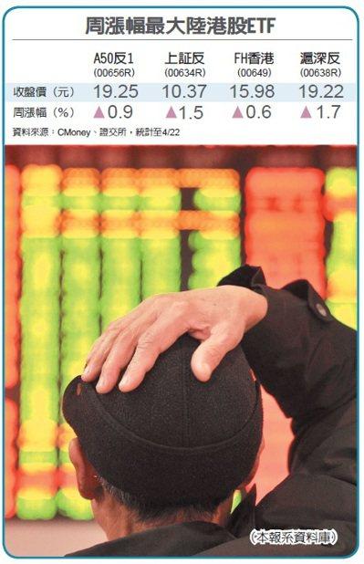 國際股市創波段高點後拉回,大中華股市中,上周只有香港股市收紅,台灣及中國大陸股市...