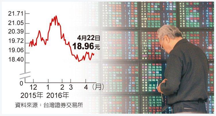 上周國際雜音干擾,台股漲少跌多,22日指數跌32點收8,535點,周跌164點、...
