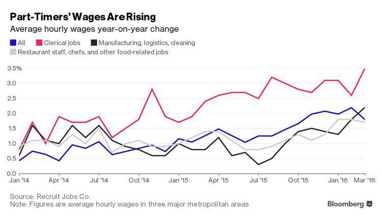 日本經濟有亮點了:兼職薪資上揚。(彭博資訊)