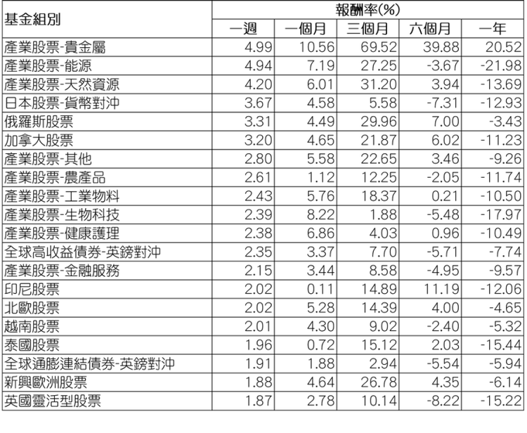 資料來源:Morningstar(晨星) / 組別平均報酬率以美元計,為所有基金...