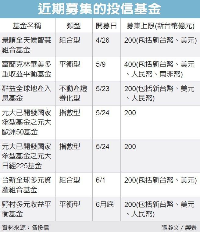 近期募集的投信基金 圖/經濟日報提供