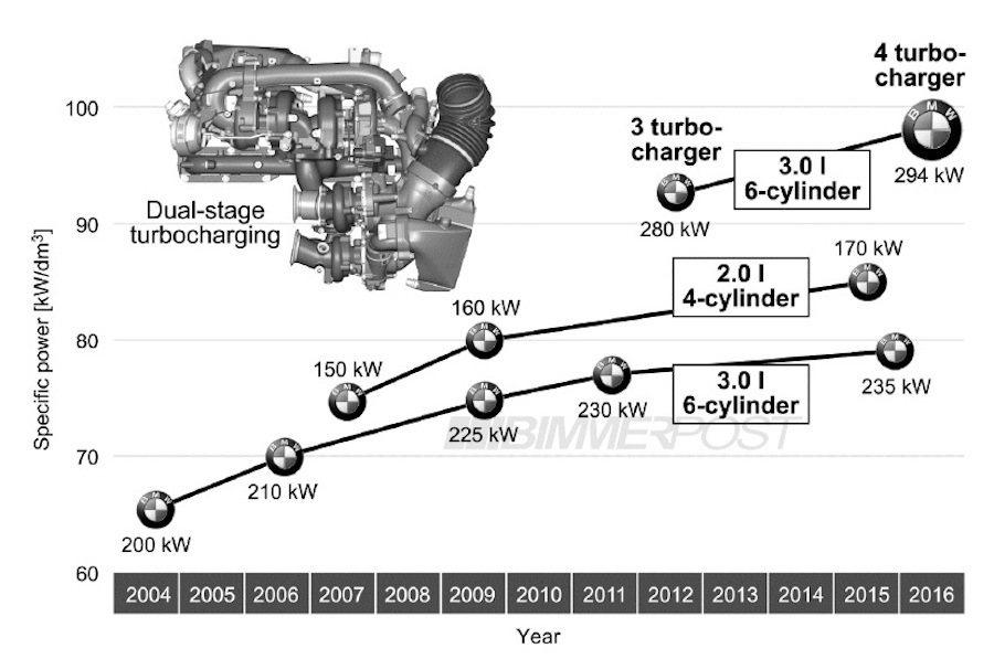 這具引擎採用四渦輪增壓系統,將搭配在5系列與6系列的高階車款中。 BMW提供