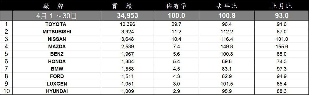 2016年四月份銷售排行榜。 記者陳威任/製表