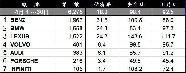 豪華進口車四月份銷售排行。 記者陳威任/製表