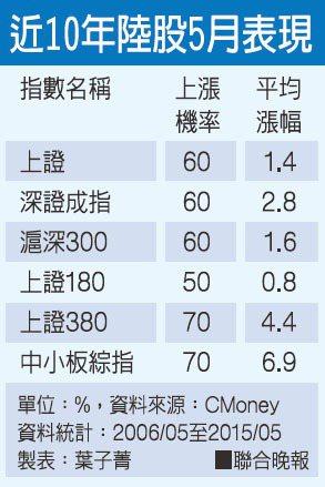 近10年陸股5月表現資料來源:CMoney 製表:葉子菁