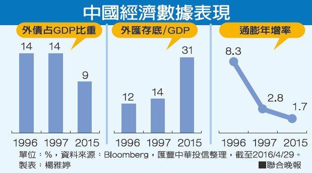 中國經濟數據表現資料來源:Bloomberg,匯豐中華投信整理 製表:楊雅婷