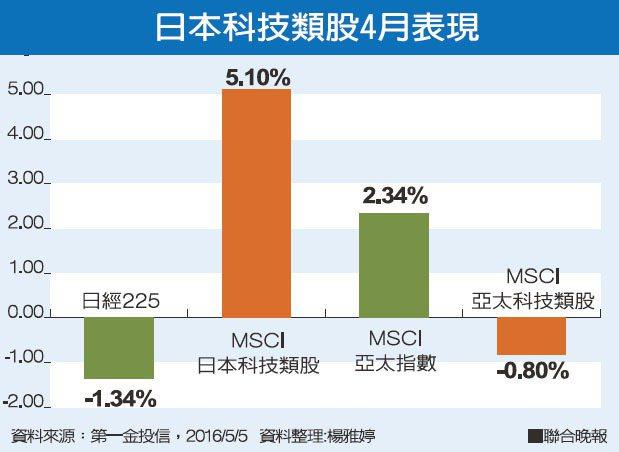 日本科技類股4月表現資料來源:第一金投信 資料整理:聯合晚報