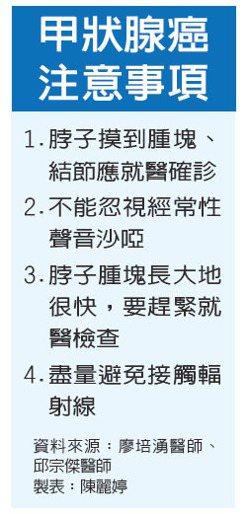 甲狀腺癌注意事項。資料來源:廖培湧醫師、邱宗傑醫師 製表:陳麗婷