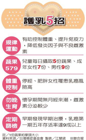 護乳5招資料來源/台灣癌症基金會 製表/江慧珺