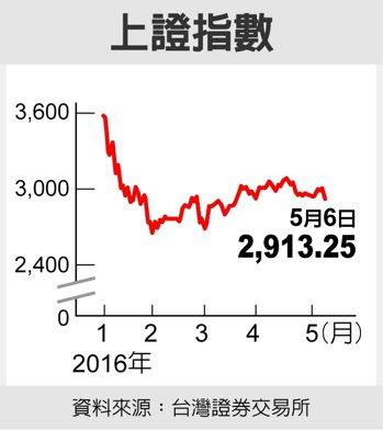 上證指數資料來源:台灣證券交易所