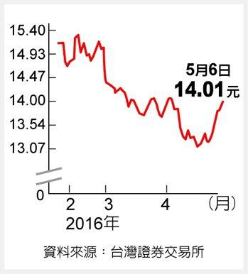 香港反資料來源:台灣證券交易所