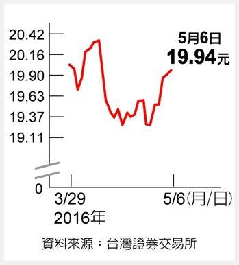 印度反資料來源:台灣證券交易所