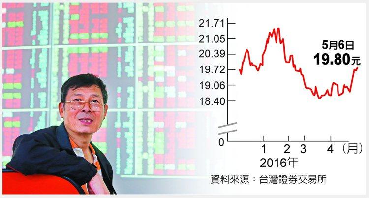 T50反1避險首選資料來源:台灣證券交易所