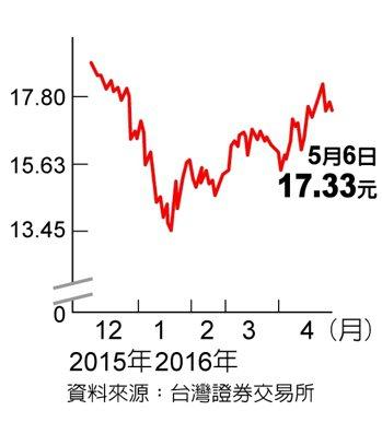 元石油 逢低布局資料來源:台灣證券交易所