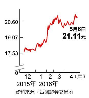元黃金資料來源:台灣證券交易所