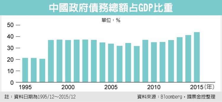 中國政府債務總額占GDP比重 資料來源:Bloomberg、國票金控整理