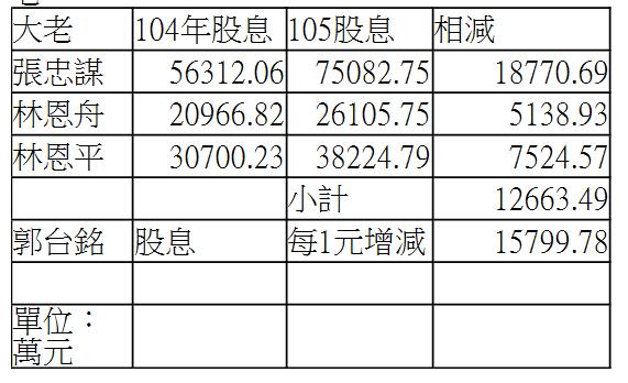 資料來源:公開資訊觀測站 製表:葉憶如 註:實際股息收入以股...