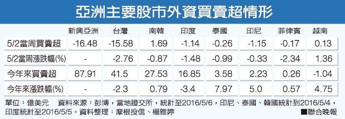 亞洲主要股市外資買賣超情形資料來源:彭博 資料整理:摩根投信、楊雅婷